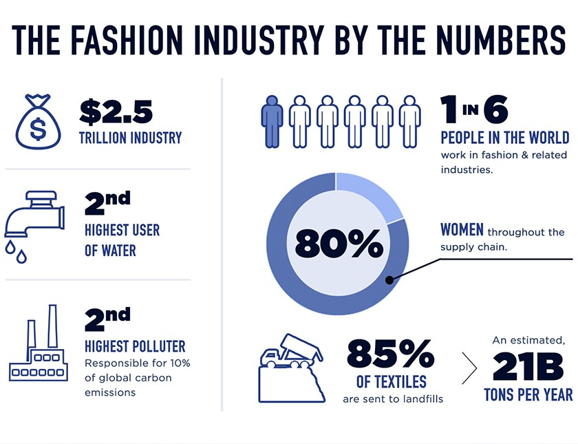 graphic_fashion pollution numbers